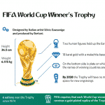 World Cup Trophy featued